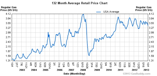 Gasoline Price in the United States